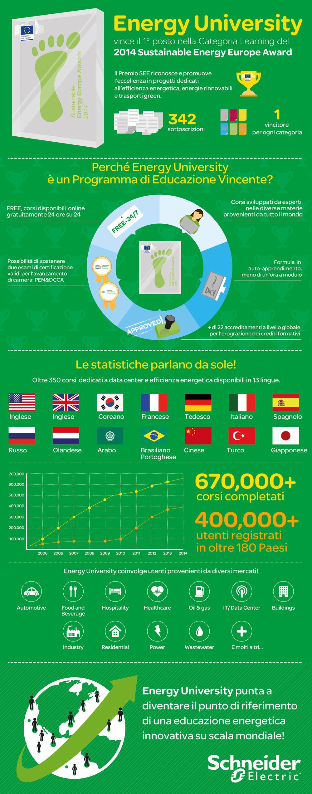 Energy University miglior programma di formazione secondo l'Unione Europea -al primo posto nei Sustainable Week Award 2014