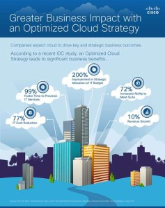 Business Value of Cloud_v3_Infographic ritaglio